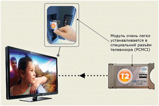 Как правильно установить сам модуль в телевизор филипс